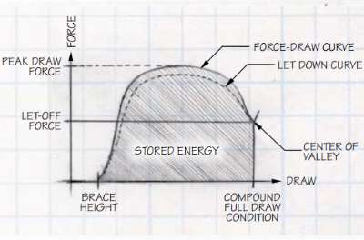 Fore and Draw Weight Curve for a Compound Bow