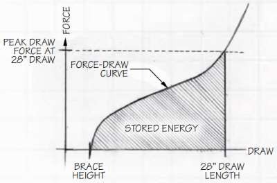 Fore and Draw Curve for 28