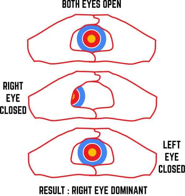 Eye dominance test